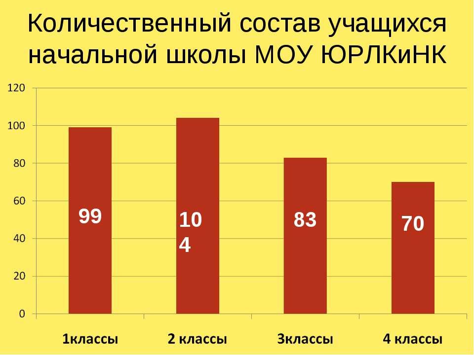 Количественный состав учащихся начальной школы МОУ ЮРЛКиНК 99 104 83 70