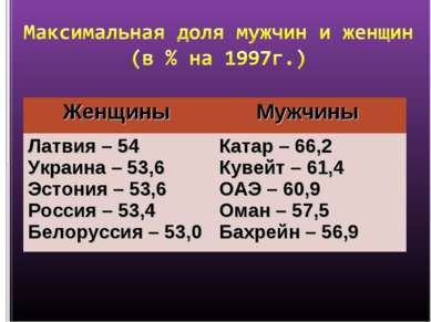 Женщины Мужчины Латвия – 54 Украина – 53,6 Эстония – 53,6 Россия – 53,4 Белор...