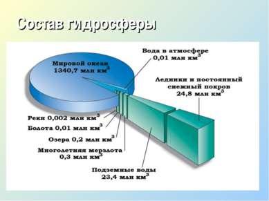 Состав гидросферы