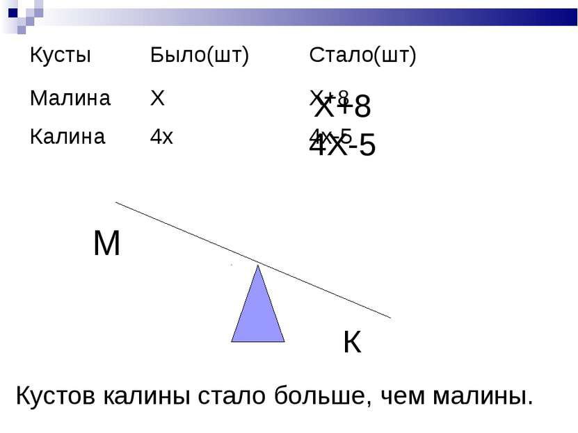 М К Х+8 4Х-5 Кустов калины стало больше, чем малины. Кусты Было(шт) Стало(шт)...