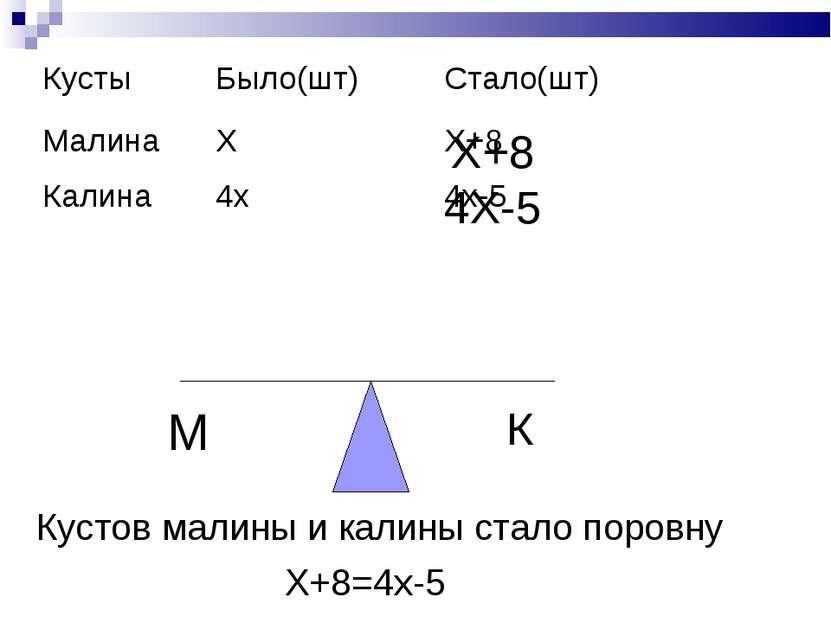 М К Х+8 4Х-5 Кустов малины и калины стало поровну Х+8=4х-5 Кусты Было(шт) Ста...