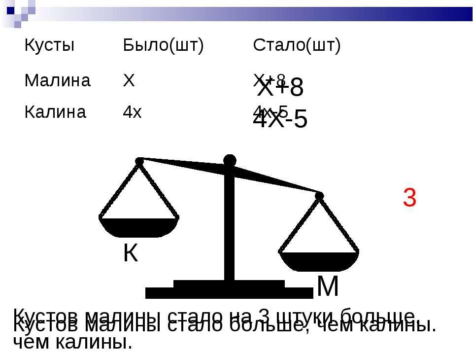 М К Х+8 4Х-5 Кустов малины стало больше, чем калины. Кустов малины стало на 3...