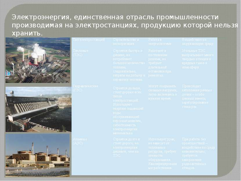 Электроэнергия, единственная отрасль промышленности производимая на электрост...