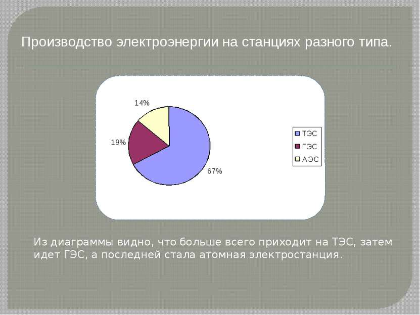 Производство электроэнергии на станциях разного типа. Из диаграммы видно, что...