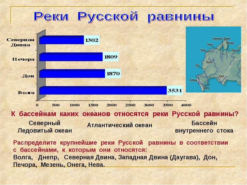 К бассейнам каких океанов относятся реки Русской равнины? Северный Ледовитый ...
