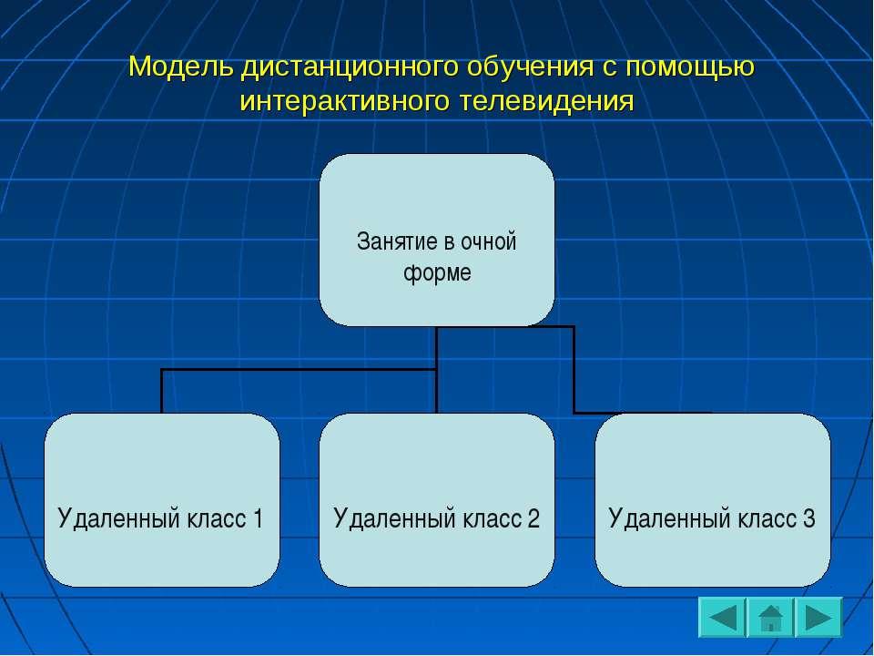 Модель дистанционного обучения с помощью интерактивного телевидения