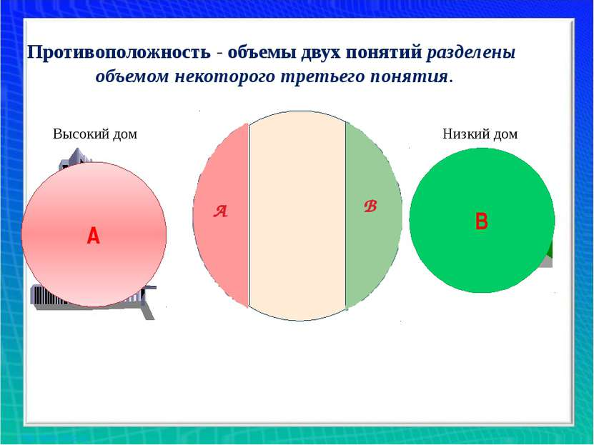А В Противоположность - объемы двух понятий разделены объемом некоторого трет...