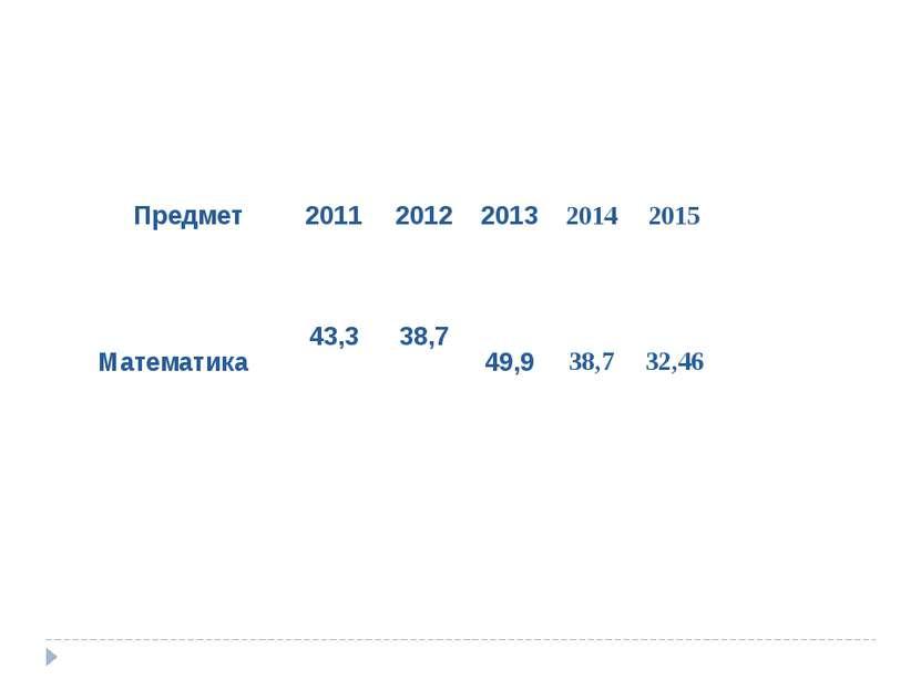 Предмет 2011 2012 2013 2014 2015 Математика 43,3 38,7 49,9 38,7 32,46