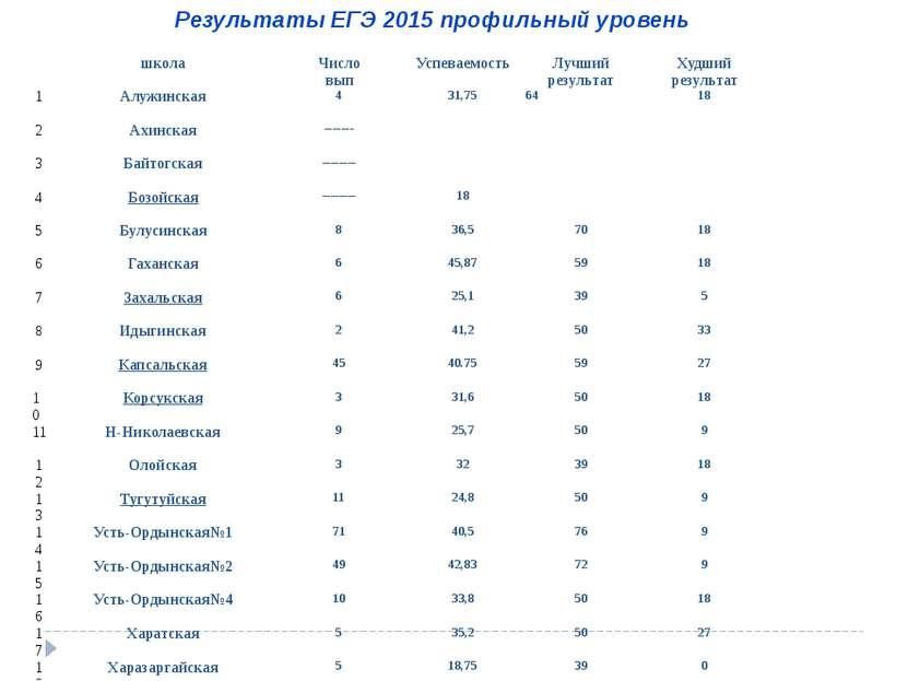 Результаты ЕГЭ 2015 профильный уровень школа Число вып Успеваемость Лучший ре...