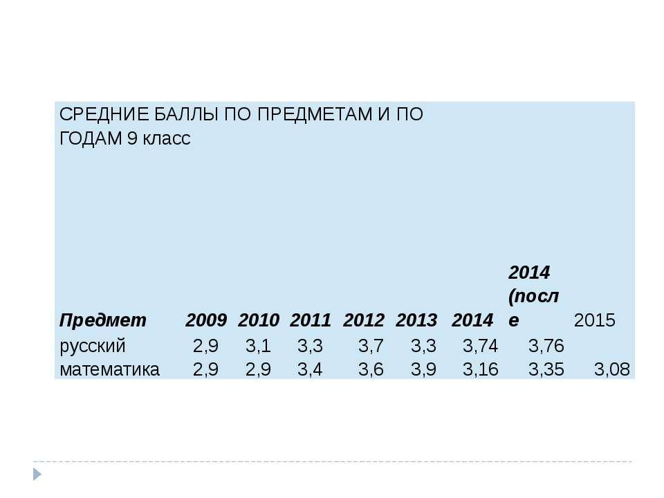 СРЕДНИЕ БАЛЛЫ ПО ПРЕДМЕТАМ И ПО ГОДАМ 9 класс Предмет 2009 2010 2011 2012 201...