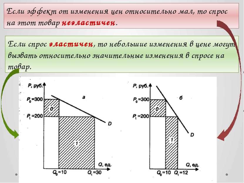 Если эффект от изменения цен относительно мал, то спрос на этот товар неэласт...