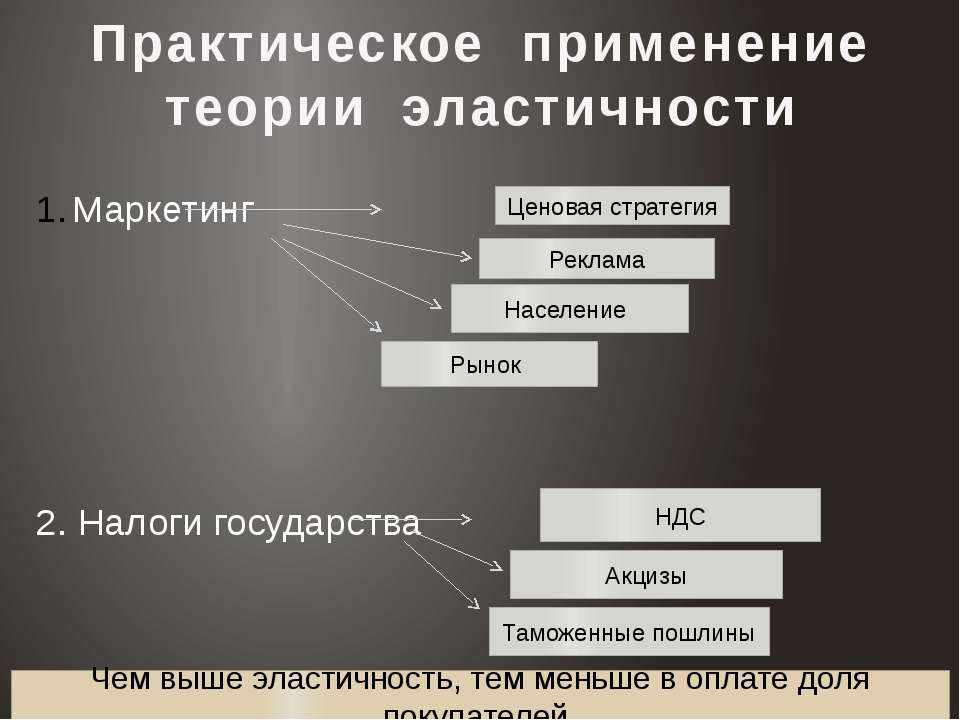 Практическое применение теории эластичности Маркетинг 2. Налоги государства Ц...