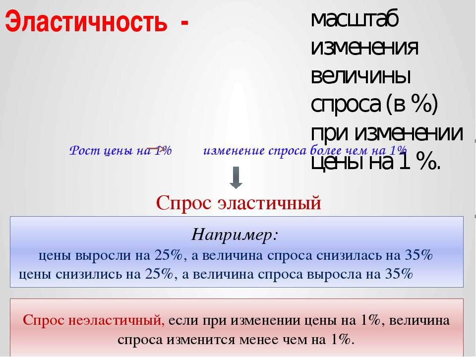 Эластичность - масштаб изменения величины спроса (в %) при изменении цены на ...