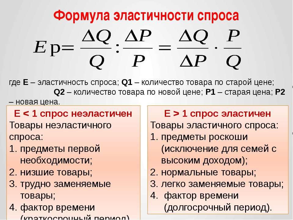 Формула эластичности спроса где Е – эластичность спроса; Q1 – количество това...