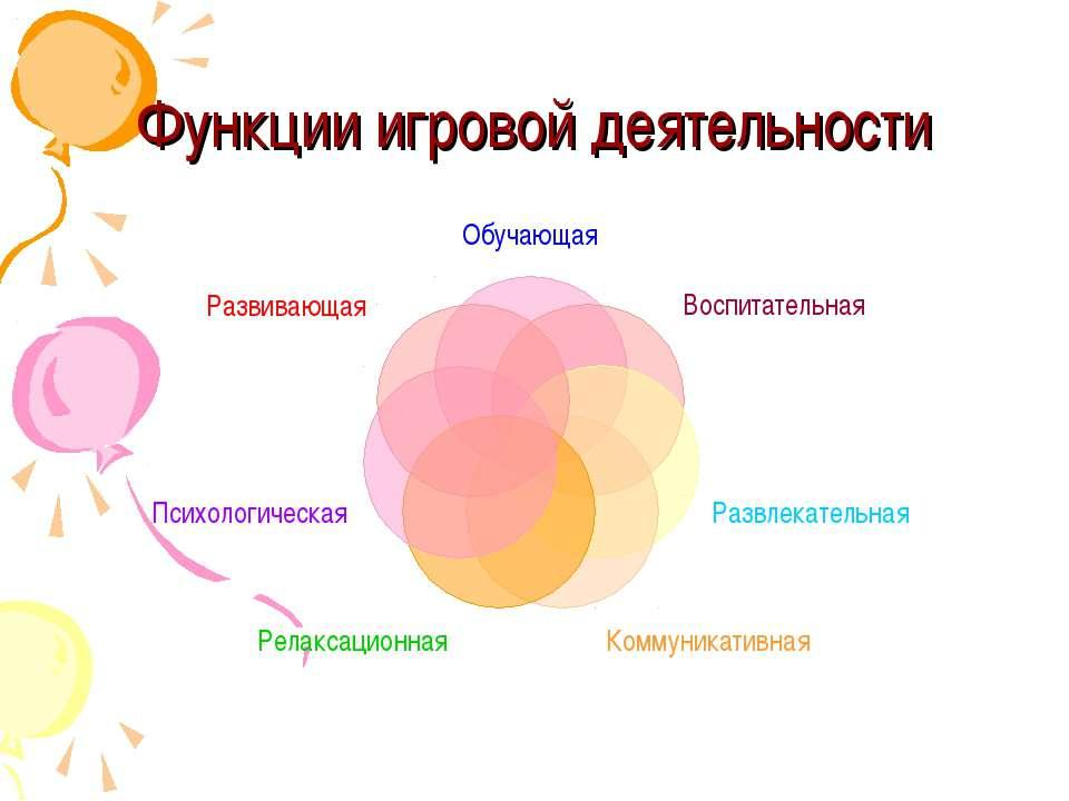 Функции игровой деятельности