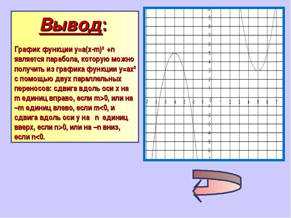 Вывод: График функции у=а(х-m)2 +n является парабола, которую можно получить ...