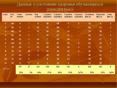 Данные о состоянии здоровья обучающихся 2010-2011уч.г. класс Кол-во Сниж зрен...