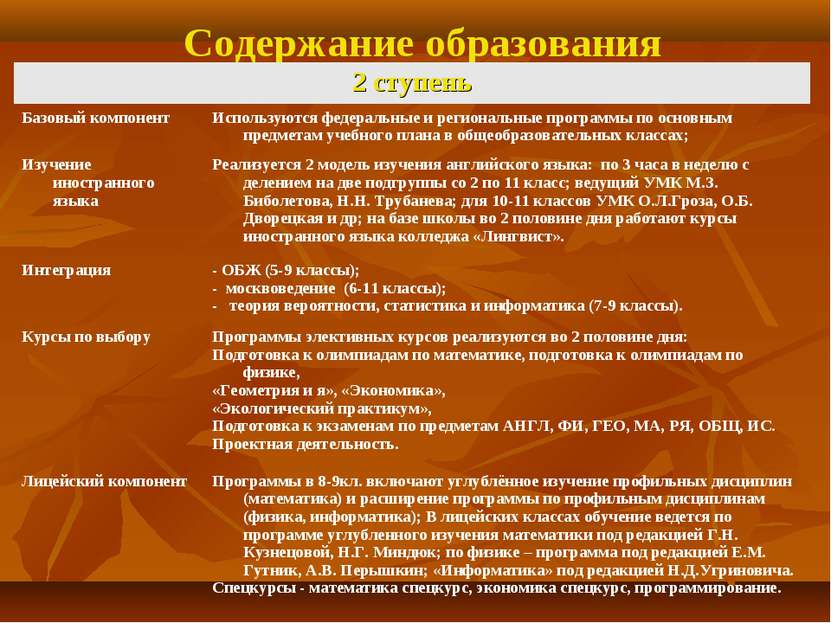 Содержание образования 2 ступень Базовый компонент Используются федеральные и...