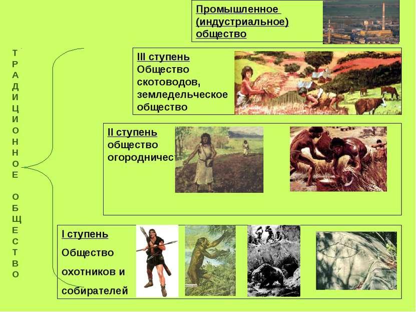 I ступень Общество охотников и собирателей II ступень общество огородничества...