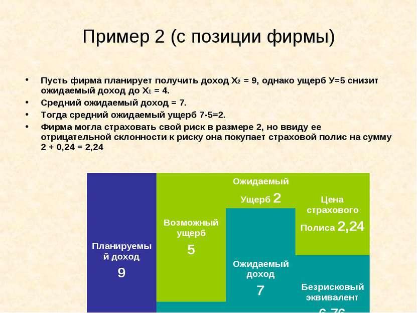 Пример 2 (с позиции фирмы) Пусть фирма планирует получить доход Х2 = 9, однак...