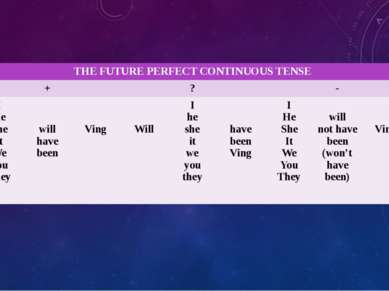 THEFUTURE PERFECT CONTINUOUS TENSE + ? - I He She It We You They will have be...