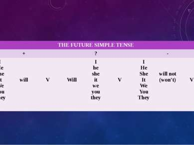 THE FUTURE SIMPLE TENSE + ? - I He She It We You They will V Will I he she it...