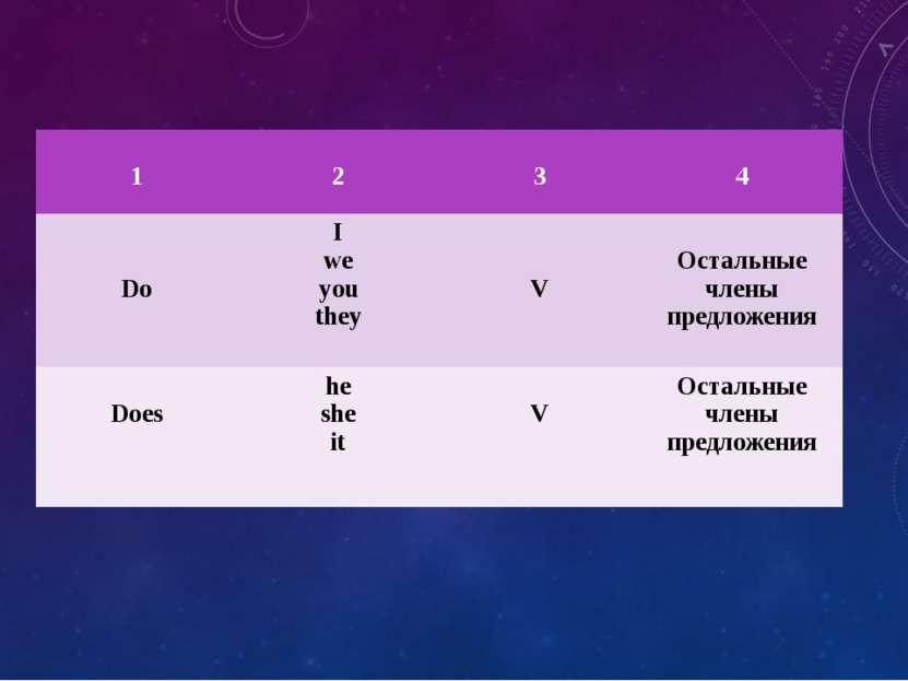1 2 3 4 Do I we you they V Остальные члены предложения Does he she it V Остал...
