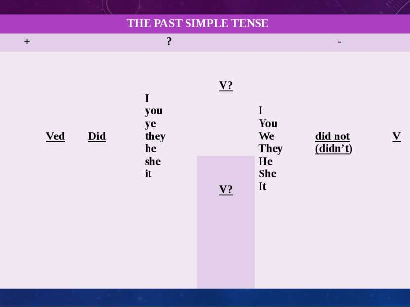THEPAST SIMPLE TENSE + ? - I You We They He She It Ved Did I you ye they he s...