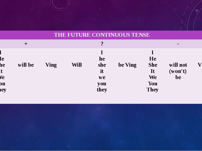 THEFUTURE CONTINUOUS TENSE + ? - I He She It We You They will be Ving Will I ...
