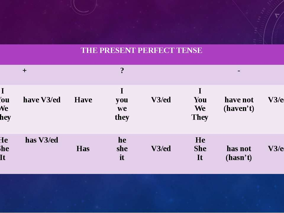 THE PRESENT PERFECT TENSE + ? - I You We They have V3/ed Have I you we they V...