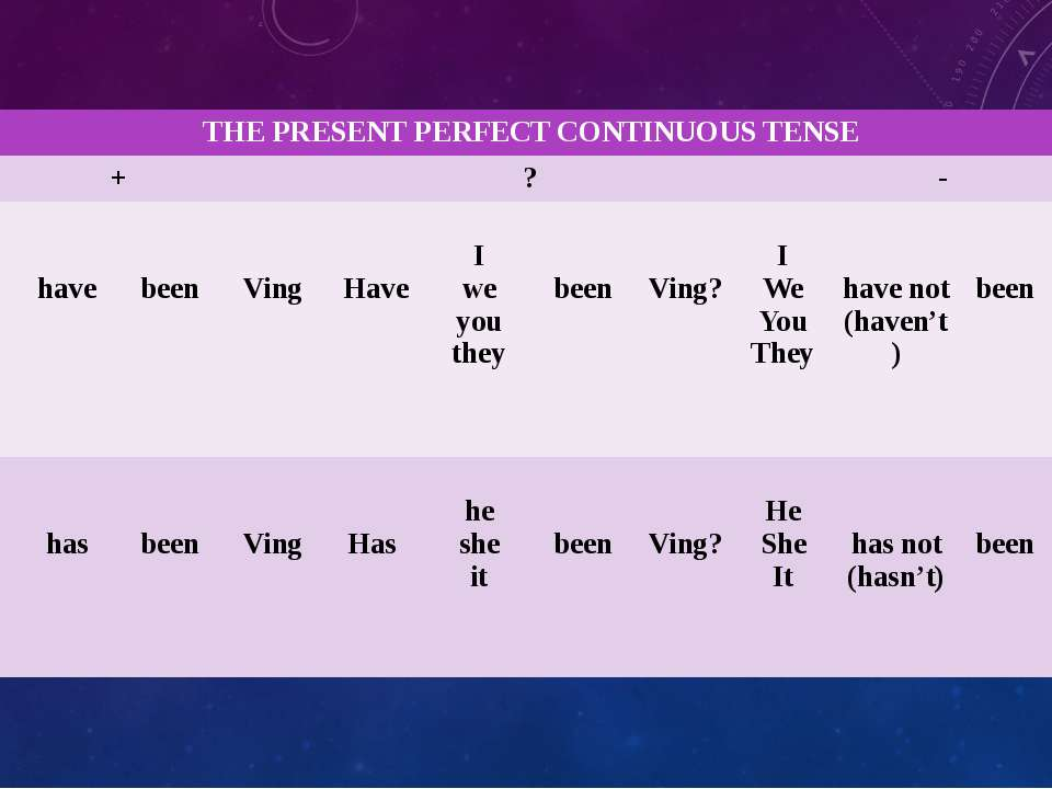THEPRESENT PERFECT CONTINUOUS TENSE + ? - I We You They have been Ving Have I...
