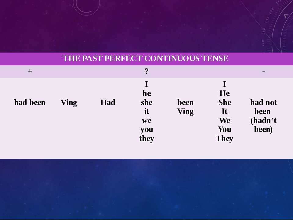 THE PAST PERFECT CONTINUOUS TENSE + ? - I He She It We You They had been Ving...
