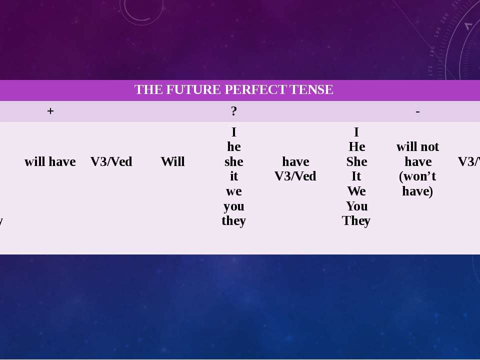 THEFUTURE PERFECT TENSE + ? - I He She It We You They will have V3/Ved Will I...