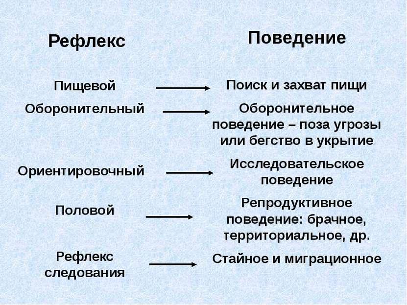 Пищевой Оборонительный Ориентировочный Половой Рефлекс следования Поиск и зах...