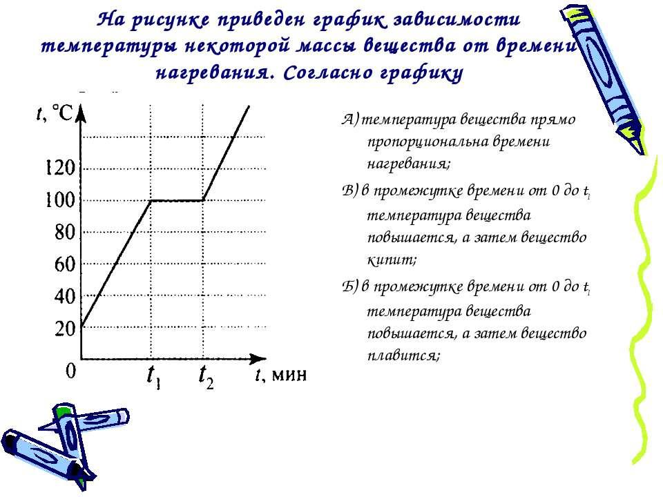 На рисунке приведен график зависимости температуры некоторой массы вещества о...