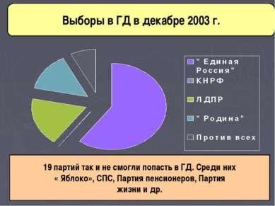 Выборы в ГД в декабре 2003 г. 19 партий так и не смогли попасть в ГД. Среди н...