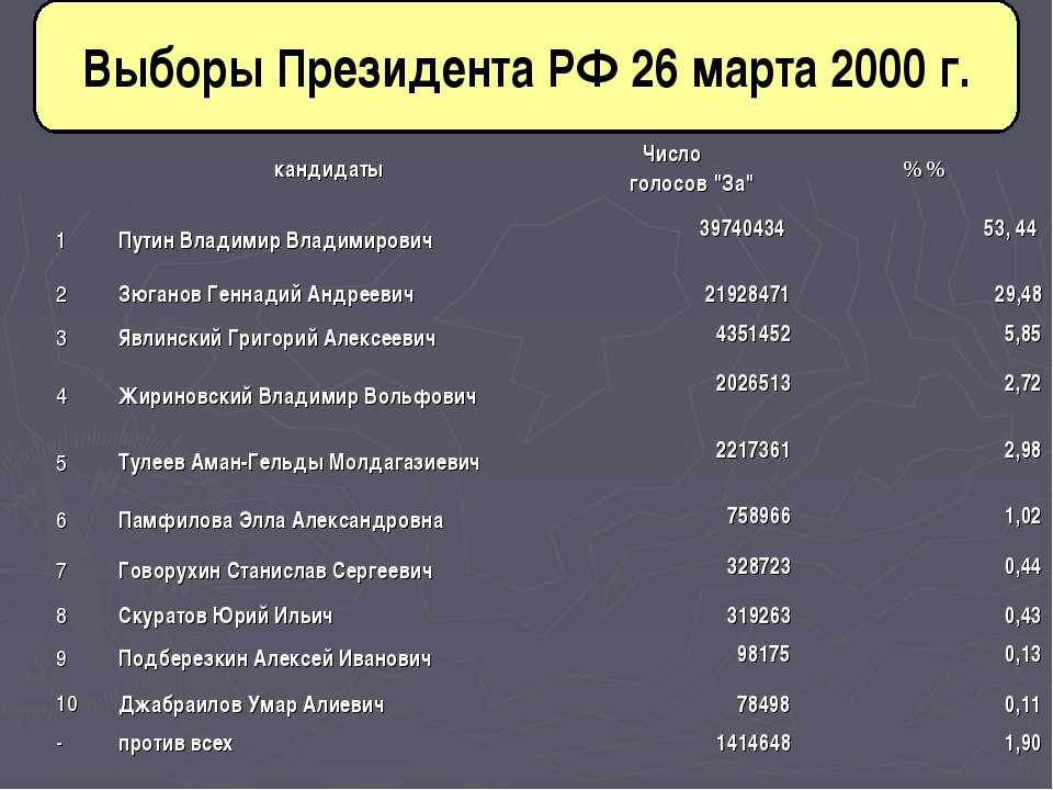 """Выборы Президента РФ 26 марта 2000 г. кандидаты Число голосов """"За"""" %% 1 Путин..."""