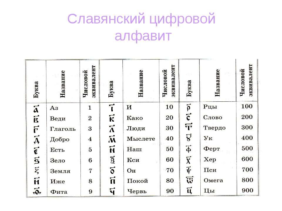 Славянский цифровой алфавит