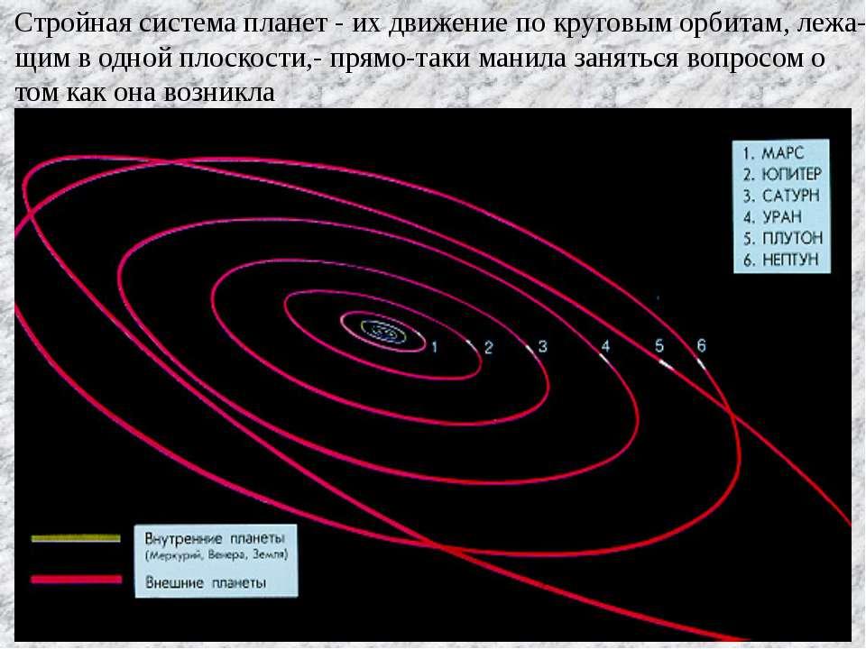 Стройная система планет - их движение по круговым орбитам, лежа- щим в одной ...