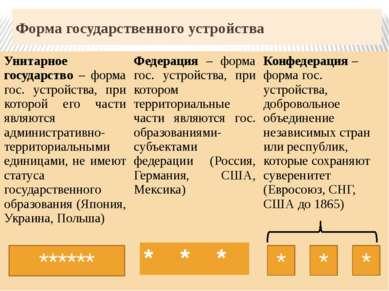 Форма государственного устройства ****** * * * Унитарное государство –формаго...