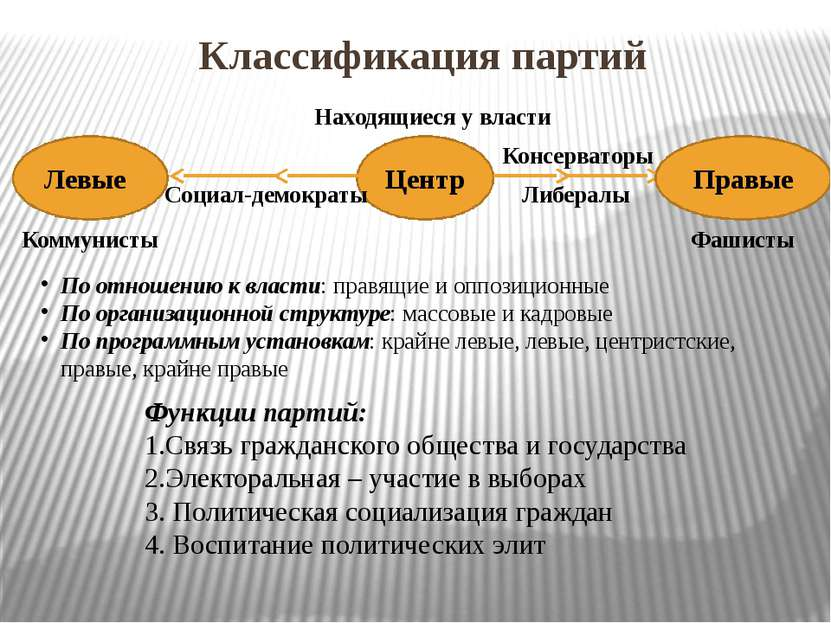 Классификация партий Центр Левые Правые Находящиеся у власти Коммунисты Фашис...