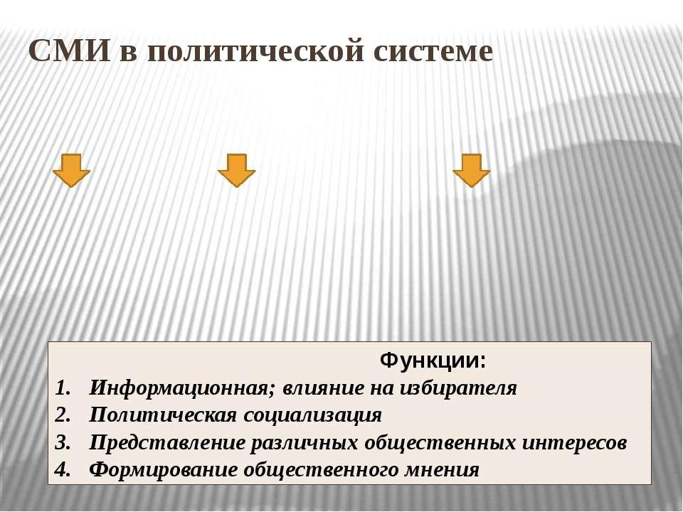 СМИ в политической системе Функции: Информационная; влияние на избирателя Пол...