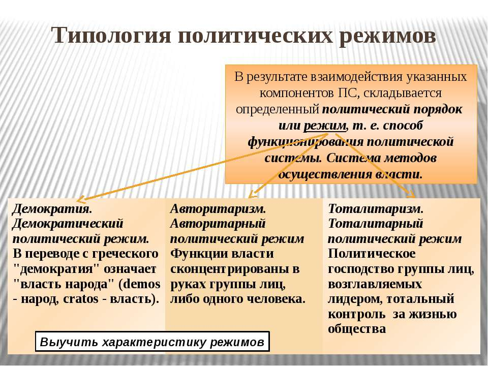 Типология политических режимов В результате взаимодействия указанных компонен...