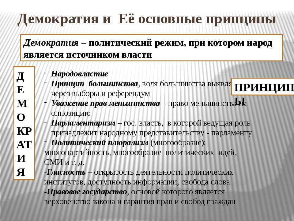 Демократия и Её основные принципы ДЕМОКРАТИЯ Демократия – политический режим,...