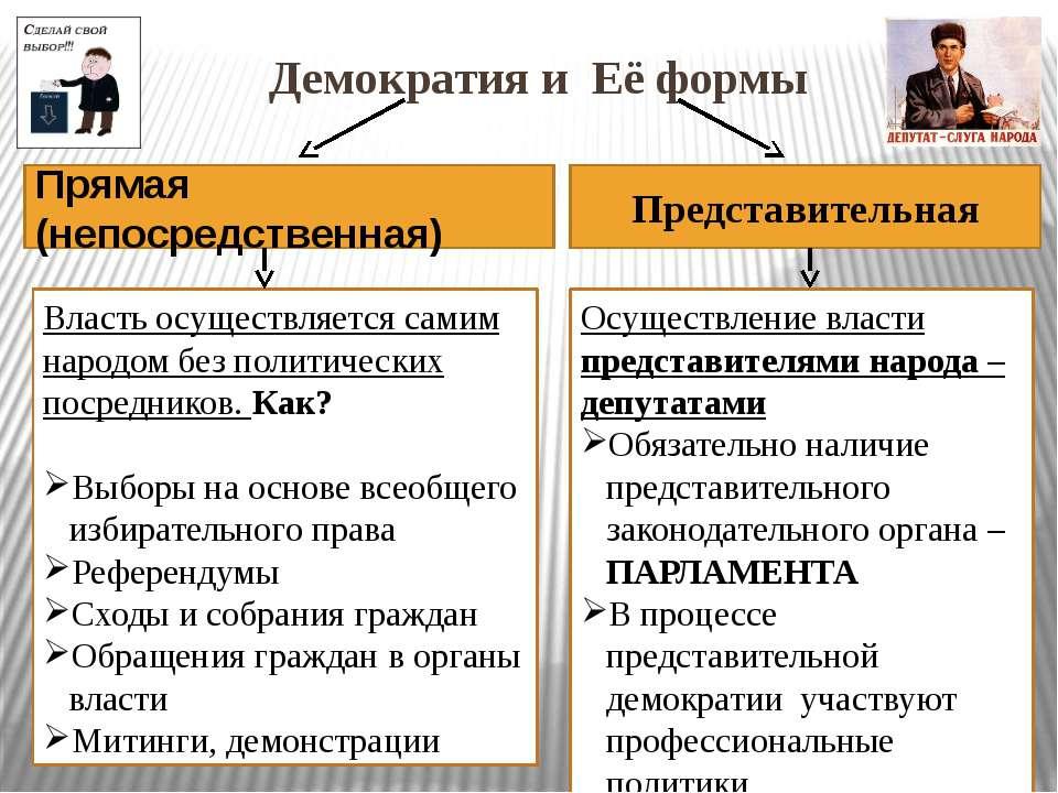 Демократия и Её формы Представительная Прямая (непосредственная) Власть осуще...