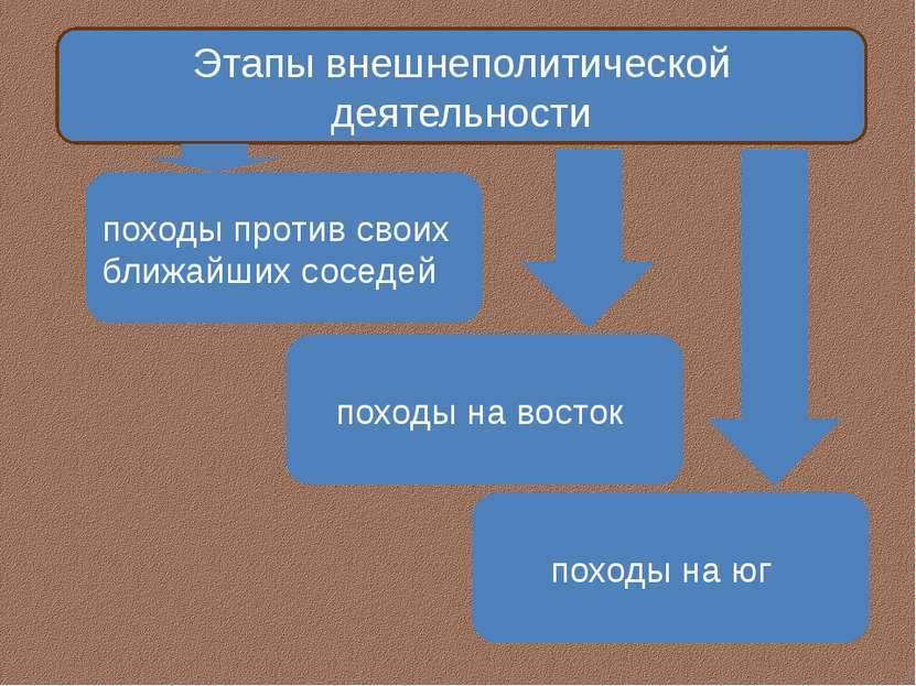 Этапы внешнеполитической деятельности походы против своих ближайших соседей п...