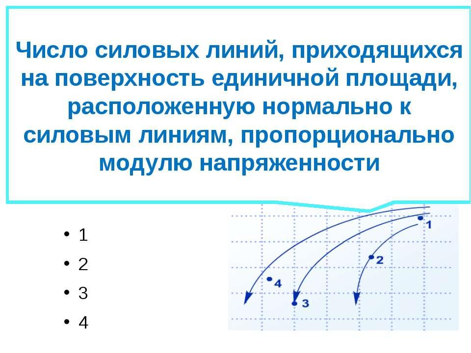 (ЕГЭ 2008 г.) А19. На рисунке изображены линии напряженности электрического п...