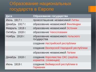 Образование национальных государств в Европе Дата Образование государства Июн...