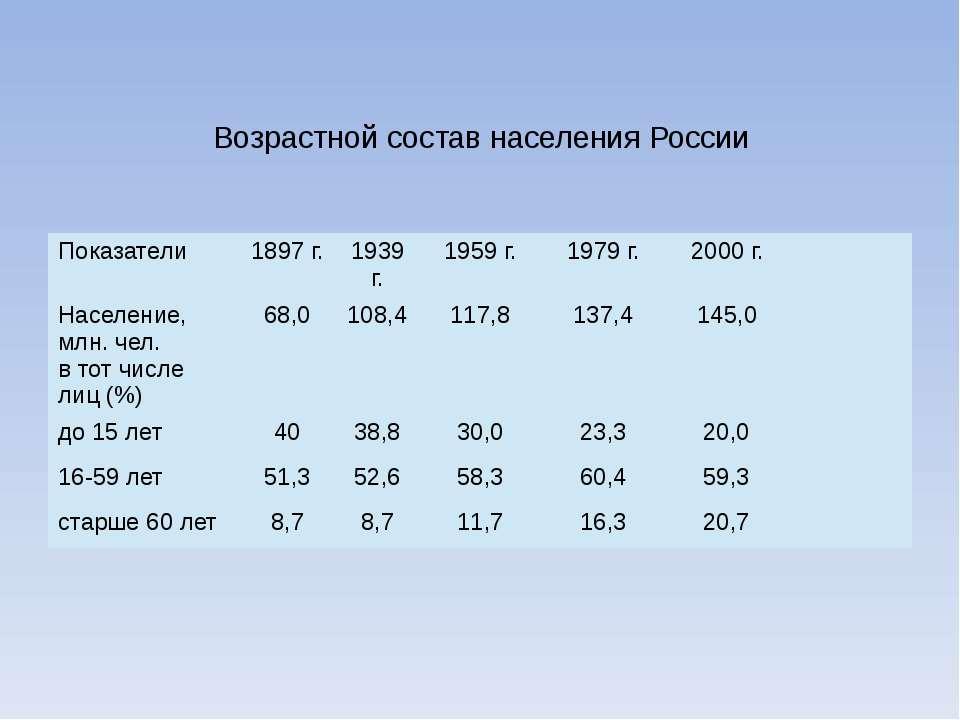 Возрастной состав населения России Показатели 1897 г. 1939 г. 1959 г. 1979 г....