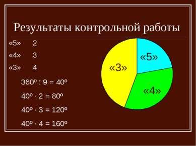 Результаты контрольной работы «5» «3» «4» 360º : 9 = 40º 40º · 2 = 80º 40º · ...
